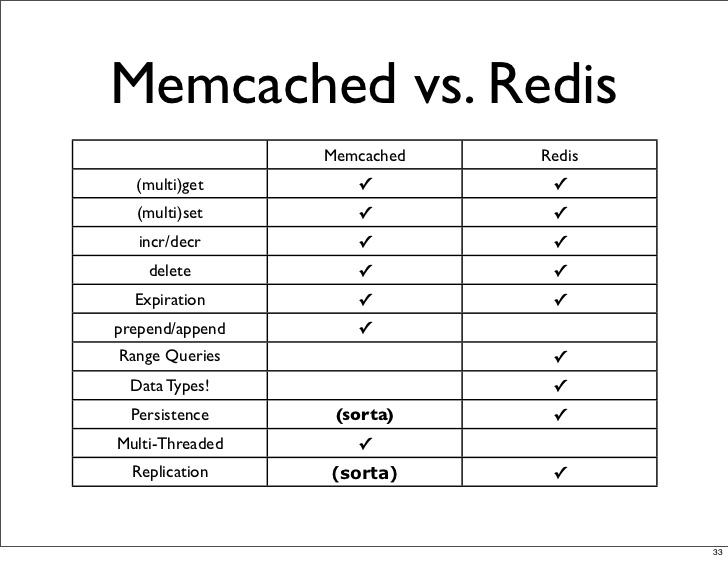 Memcached vs Redis: DirectComparison